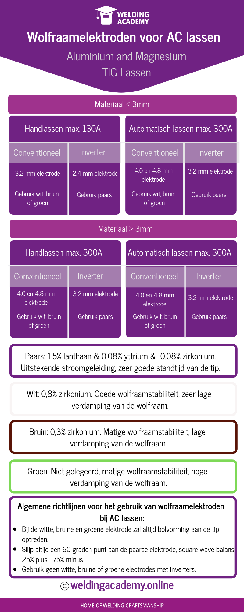 Infographic Wolfraamelektroden - AC lassen