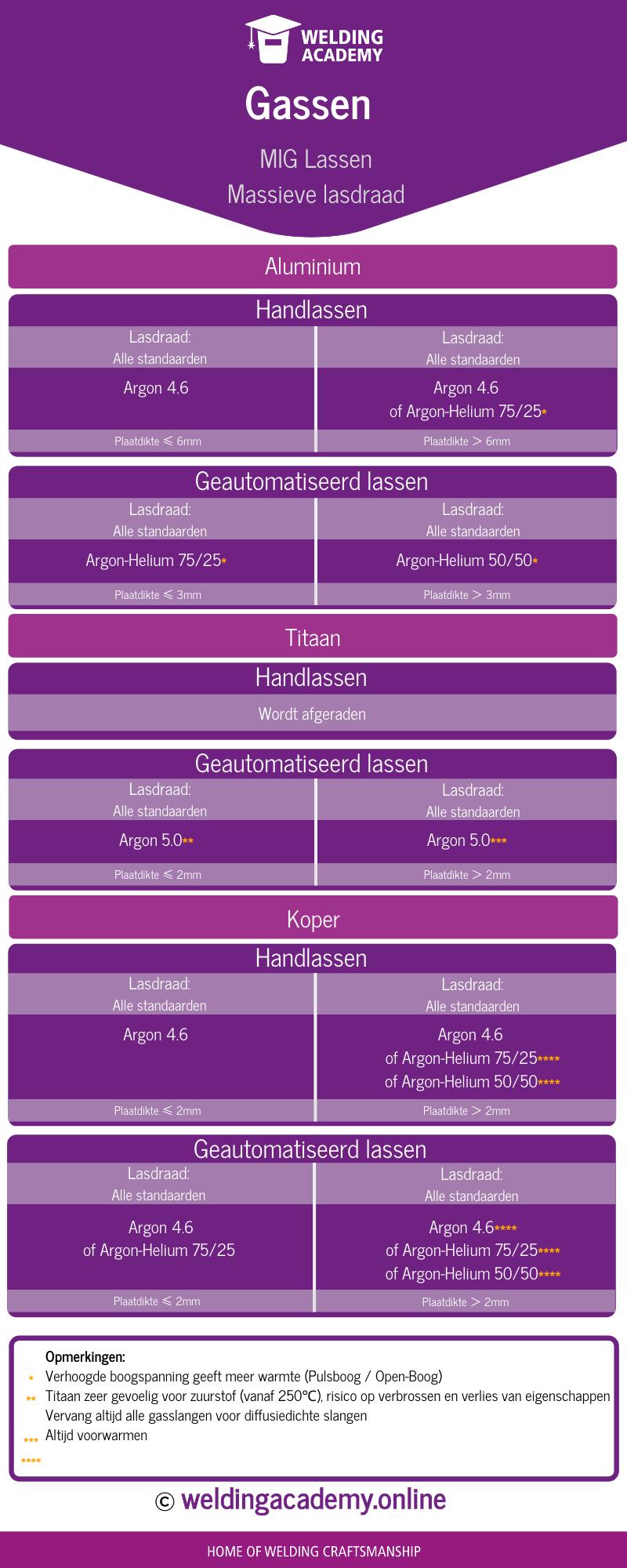Infographics Gaskeuzes MIG lassen - massieve draad