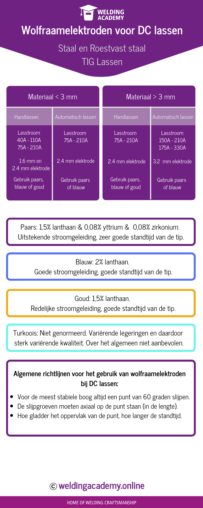 Infographic Wolfraamelektroden - DC lassen