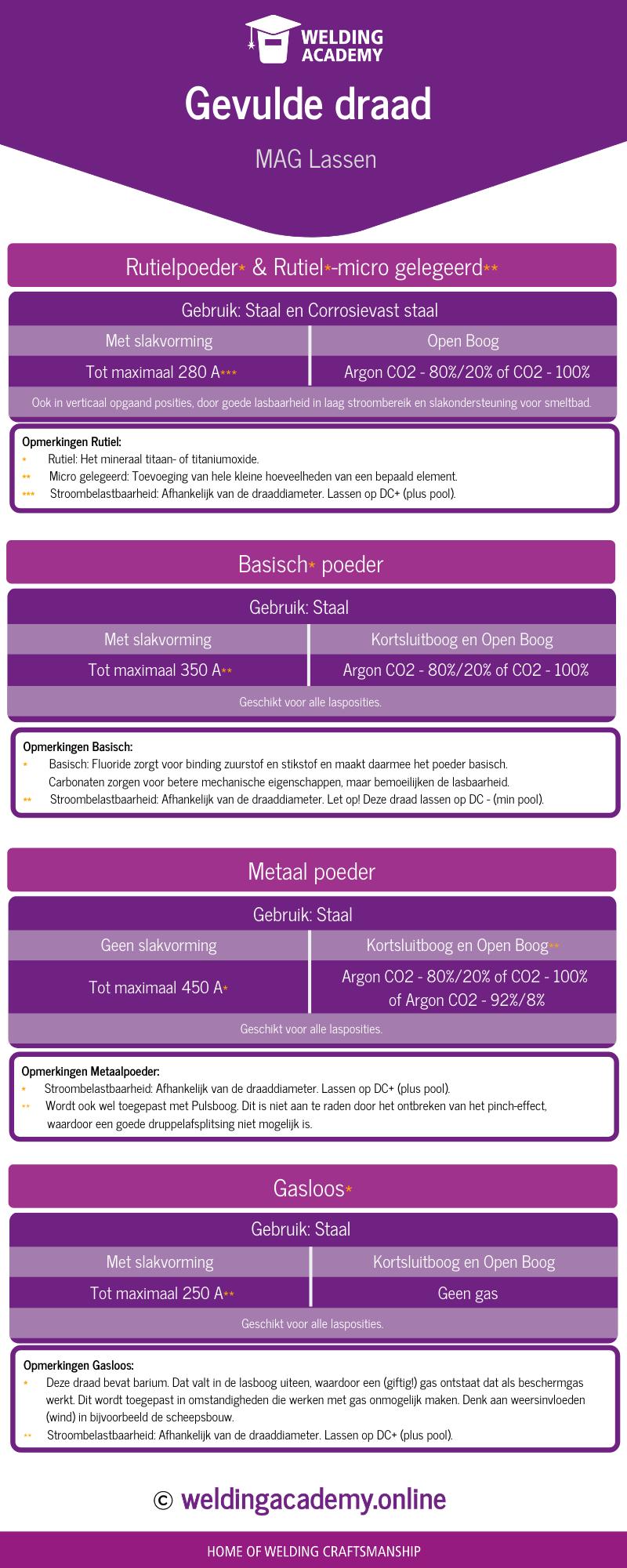 Infographic Gevulde Draad - MAG lassen